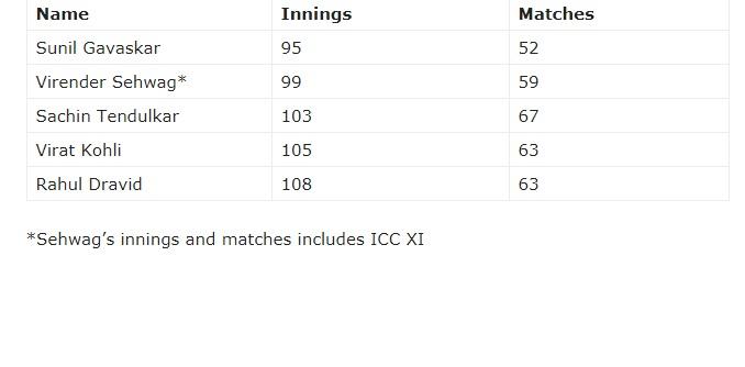 চতুর্থ ভারতীয় হিসেবে দ্রুততম ৫০০০ টেস্ট রানের মালিক বিরাট 3
