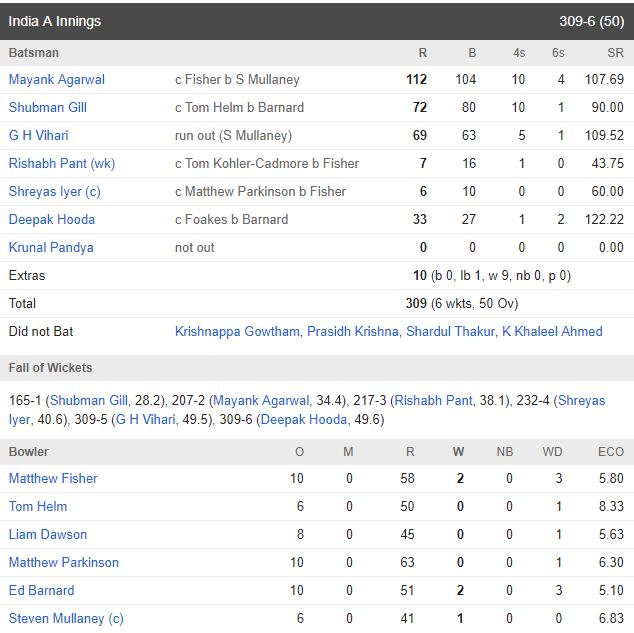 ইংল্যান্ড এ'র বিরুদ্ধে ময়ঙ্ক আগরওয়াল করলেন আরও এক সেঞ্চুরি, ইংল্যান্ড এ'র সামনে ৩১০ রানে লক্ষ্য 4