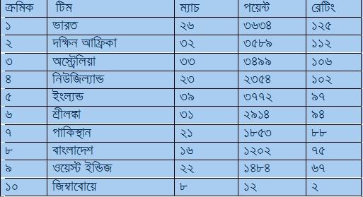 আইসিসি র্যাঙ্কিং: শ্রীলঙ্কা এবং ওয়েস্টইন্ডিজের মধ্যে ম্যাচ ড্র হওয়ায় টেস্ট টিম র্যাঙ্কিংয়ে ঘটল বড় বদল, জেনে নিন কত নম্বরে রয়েছে ভারত 1