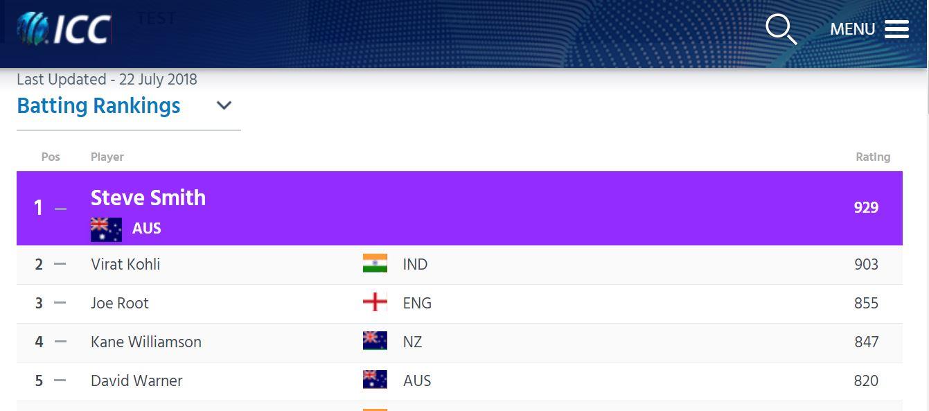 ভারত বনাম ইংল্যান্ড: জো রুট আর কোহলির মধ্যে হবে টেস্টে এক নম্বর ব্যাটসম্যানের মুকুট পড়ার লড়াই 3