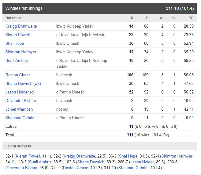 ভারত বনাম ওয়েস্টইন্ডিজ: তৃতীয় দিনই ভারতীয় দল ১০ উইকেটে জিতল দ্বিতীয় টেস্ট, দেখে নিন ম্যাচের স্কোরকার্ড 4