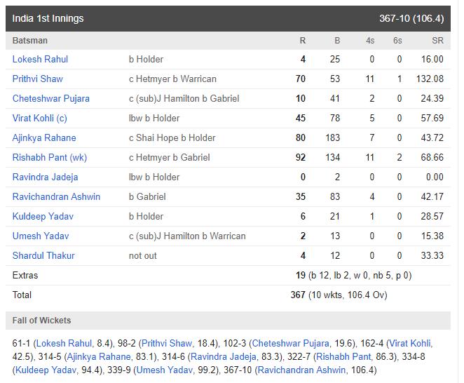ভারত বনাম ওয়েস্টইন্ডিজ: তৃতীয় দিনই ভারতীয় দল ১০ উইকেটে জিতল দ্বিতীয় টেস্ট, দেখে নিন ম্যাচের স্কোরকার্ড 5