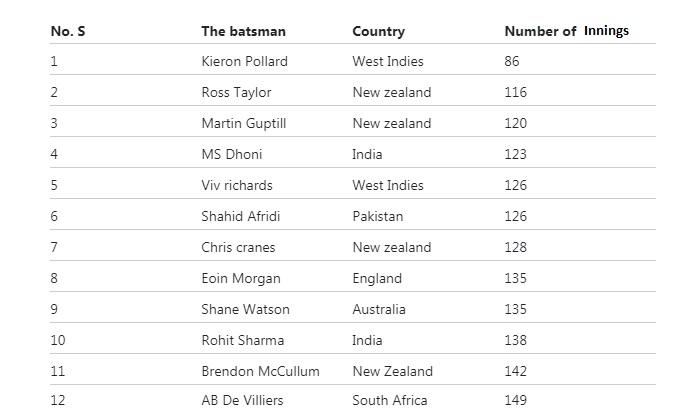 স্ট্যাটস: আন্তর্জাতিক ওয়ানডে ক্রিকেটে সবচেয়ে দ্রুত ১০০ ছক্কা মারা টপ ১০ ব্যাটসম্যানদের মধ্যে ২ জন ভারতীয় 2