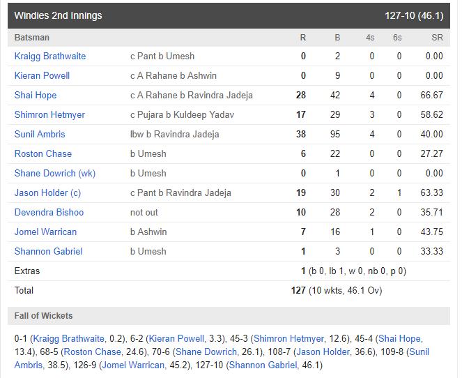 ভারত বনাম ওয়েস্টইন্ডিজ: তৃতীয় দিনই ভারতীয় দল ১০ উইকেটে জিতল দ্বিতীয় টেস্ট, দেখে নিন ম্যাচের স্কোরকার্ড 6