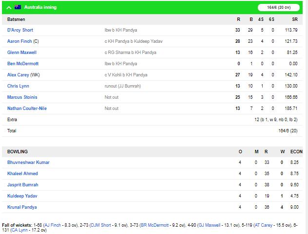 ভারত বনাম অস্ট্রেলিয়া: কোহলির দুর্দান্ত ইনিংসের সৌজন্যে ভারত সময়তা ফেরাল সিরিজে,ধবন ১৮৬ রানের গড়ে করলেন এত রান 4