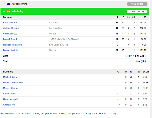 ভারত বনাম অস্ট্রেলিয়া: কোহলির দুর্দান্ত ইনিংসের সৌজন্যে ভারত সময়তা ফেরাল সিরিজে,ধবন ১৮৬ রানের গড়ে করলেন এত রান 5
