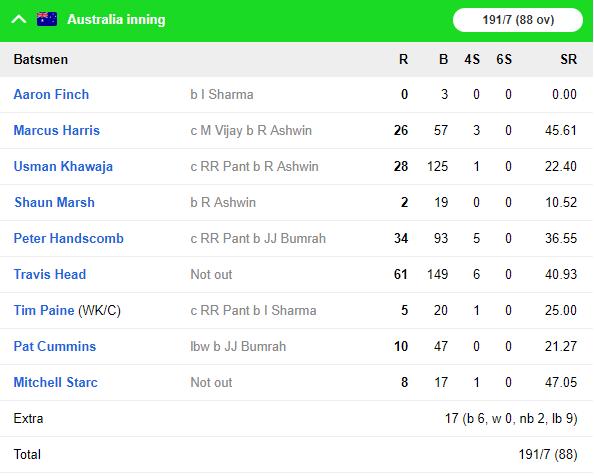 ভারত বনাম অস্ট্রেলিয়া: অ্যাডিলেড টেস্টের দ্বিতীয় দিনের খেলা হল শেষ, ভারতীয় দল শেষ দুটি সেশনে দেখাল কামাল 4