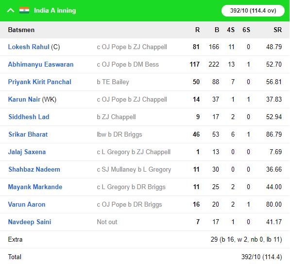 IND A vs ENG Lions, দ্বিতীয় বেসরকারি টেস্ট: ম্যাচের দ্বিতীয় দিনই ইন্ডিয়া এ-র কব্জা মজবুত, ভারতীয় বোলারদের সামনে ইংরেজরা অসহায় 4