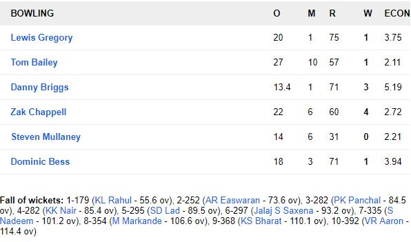 IND A vs ENG Lions, দ্বিতীয় বেসরকারি টেস্ট: ম্যাচের দ্বিতীয় দিনই ইন্ডিয়া এ-র কব্জা মজবুত, ভারতীয় বোলারদের সামনে ইংরেজরা অসহায় 5