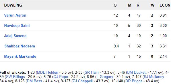 IND A vs ENG Lions, দ্বিতীয় বেসরকারি টেস্ট: ম্যাচের দ্বিতীয় দিনই ইন্ডিয়া এ-র কব্জা মজবুত, ভারতীয় বোলারদের সামনে ইংরেজরা অসহায় 7