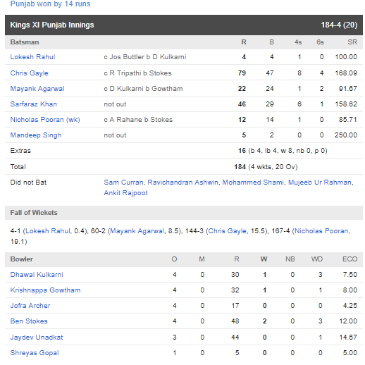 RRvsKXIP: অজিঙ্ক রাহানের এই ছোট্ট ভুলের কারণে ১৪ রানে হারল রাজস্থান রয়্যালস 4