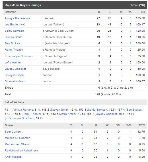 RRvsKXIP: অজিঙ্ক রাহানের এই ছোট্ট ভুলের কারণে ১৪ রানে হারল রাজস্থান রয়্যালস 5