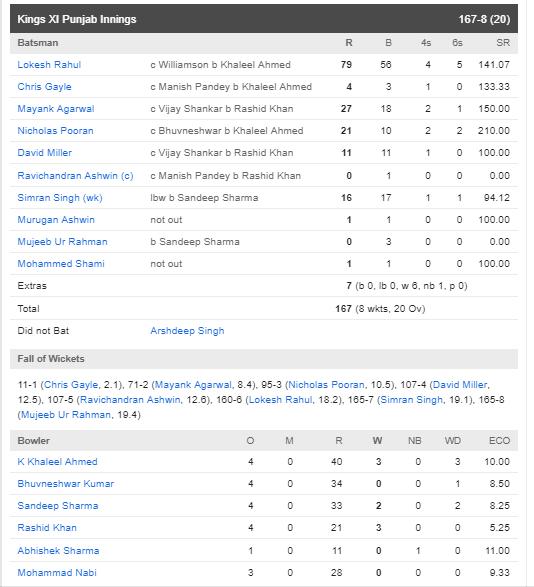 ওয়ার্নারের ঝোড়ো ইনিংসের সৌজন্যে সানরাইজার্স ৪৫ রানে হারাল পাঞ্জাবকে 5