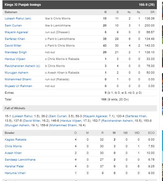KXIPvsDC: পাঞ্জাব ১৪ রানে হারাল দিল্লিকে, ঋষভ পন্থের এই ভুল হল হারের কারণ 4