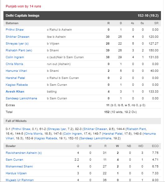 KXIPvsDC: পাঞ্জাব ১৪ রানে হারাল দিল্লিকে, ঋষভ পন্থের এই ভুল হল হারের কারণ 5