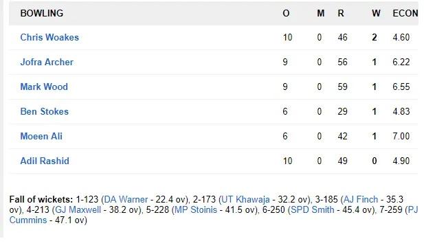 AUSvsENG: অস্ট্রেলিয়া ইংল্যান্ডকে ৬৪ রানে হারাল, দেখুন ম্যাচের সম্পূর্ণ স্কোরবোর্ড 3