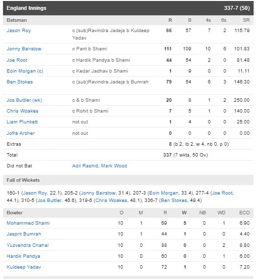 ধোনির ভুলের কারণে ইংল্যান্ড ভারতকে ৩১ রানে হারাল, এখানে দেখুন সম্পূর্ণ স্কোরকার্ড 3