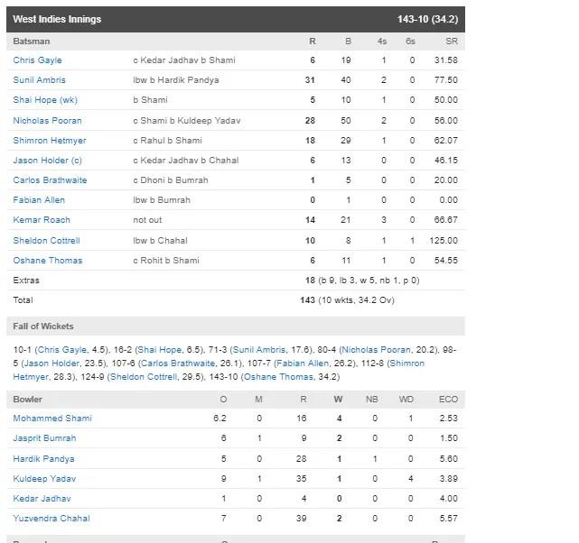 INDvsWI: ভারত ওয়েস্টইন্ডিজকে ১২৫ রানের ব্যবধানে হারাল, দেখুন সম্পূর্ণ স্কোরকার্ড 4