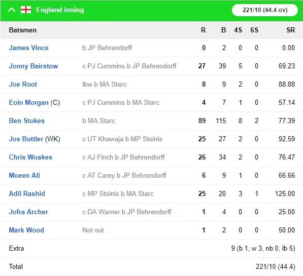 AUSvsENG: অস্ট্রেলিয়া ইংল্যান্ডকে ৬৪ রানে হারাল, দেখুন ম্যাচের সম্পূর্ণ স্কোরবোর্ড 5