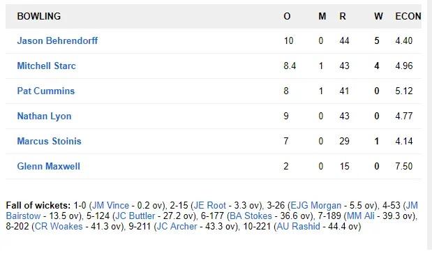 AUSvsENG: অস্ট্রেলিয়া ইংল্যান্ডকে ৬৪ রানে হারাল, দেখুন ম্যাচের সম্পূর্ণ স্কোরবোর্ড 6