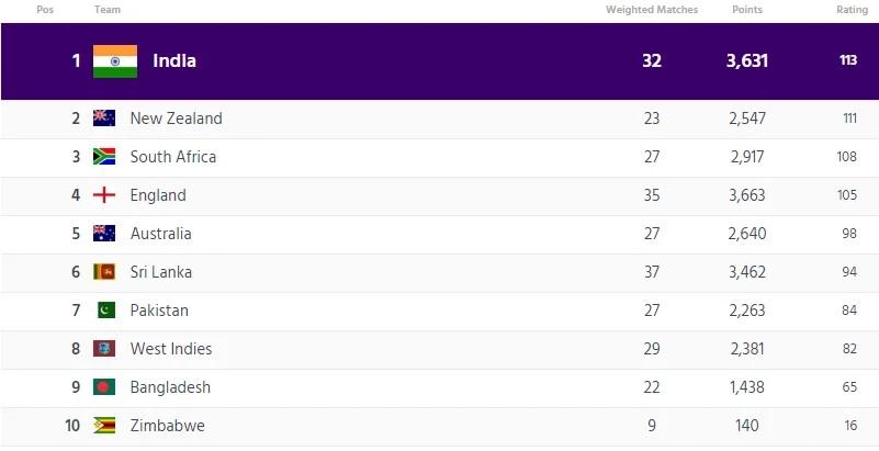 আইসিসি জারি করল নতুন টেস্ট র্যাঙ্কিং, জেনে নিন কোথায় পৌঁছলো ভারতীয় দল আর তার খেলোয়াড়রা 1