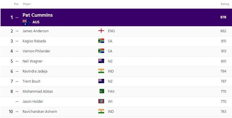 আইসিসি জারি করল নতুন টেস্ট র্যাঙ্কিং, জেনে নিন কোথায় পৌঁছলো ভারতীয় দল আর তার খেলোয়াড়রা 3