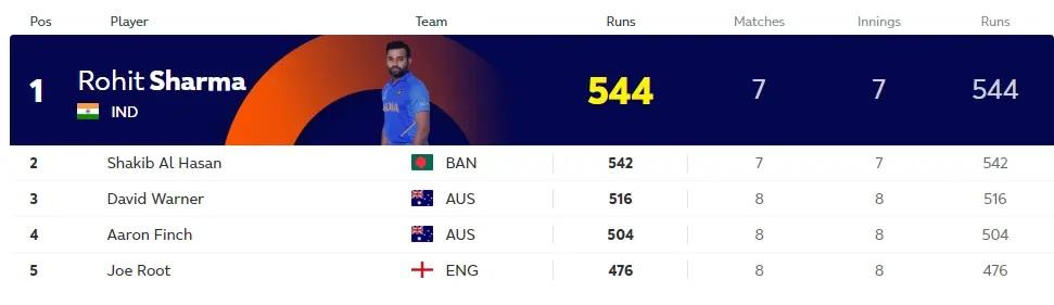 CWC 2019: রানের রেসে ভারতের রোহিত শর্মার প্রথমস্থানে মঙ্গলপ্রবেশ, উইকেটে এখনো এই বোলার টপে 4