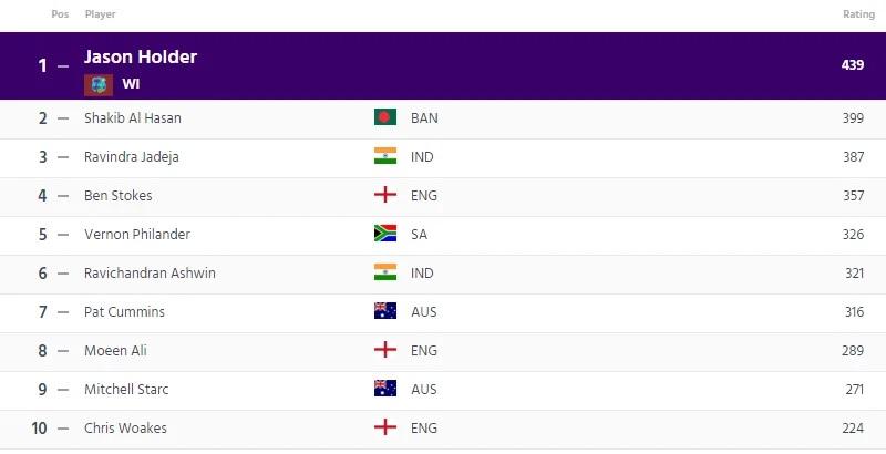 আইসিসি জারি করল নতুন টেস্ট র্যাঙ্কিং, জেনে নিন কোথায় পৌঁছলো ভারতীয় দল আর তার খেলোয়াড়রা 4