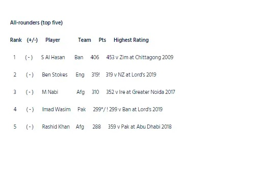 ICC ODI RANKING: বিশ্বকাপের পর জারি হল ওয়ানডে র্যাঙ্কিং, জেনে নিন কোন জায়গা রয়েছেন ভারতীয় খেলোয়াড়রা 5