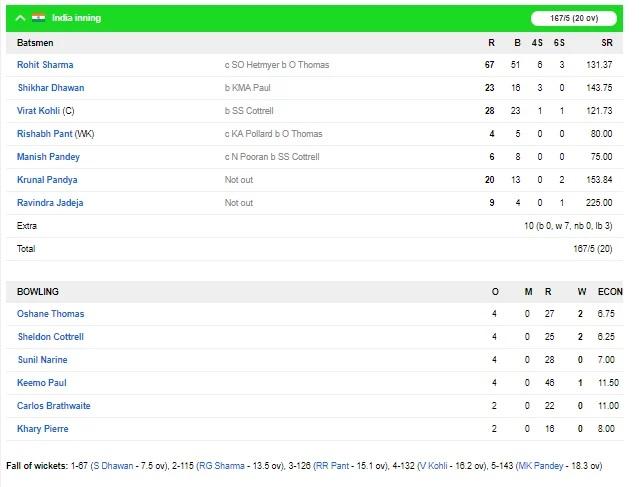 INSvsWI,2nd T-20: ডাকওয়ার্থ লুইস নিয়মের ভিত্তিতে ভারত ওয়েস্টইন্ডিজকে ২২ রানে হারাল, দেখে নিন স্কোরবোর্ড 3