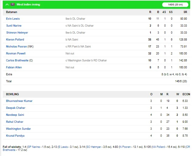 INDvsWI, 3rd T-20: ভারত ওয়েস্টইন্ডিজকে ৭ উইকেটে হারিয়ে ৩-০ জিতল সিরিজ, দেখুন স্কোরবোর্ড 3