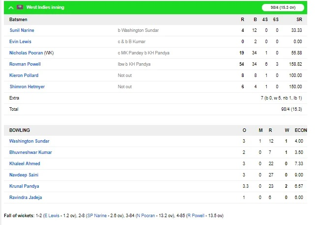 INSvsWI,2nd T-20: ডাকওয়ার্থ লুইস নিয়মের ভিত্তিতে ভারত ওয়েস্টইন্ডিজকে ২২ রানে হারাল, দেখে নিন স্কোরবোর্ড 5