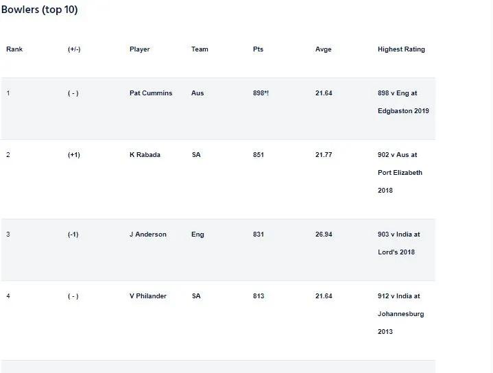 আইসিসি জারি করল টেস্ট বোলারদের র্যাঙ্কিং, টপ ১০ থেকে ছিটকে গেলেন বুমরাহ, এই দুই ভারতীয়র জায়গা 4