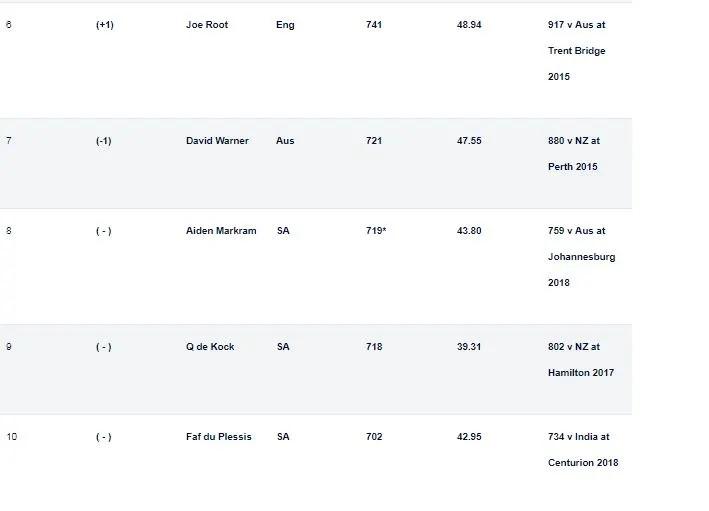আইসিসি জারি করল টেস্ট খেলোয়াড়দের র্যাঙ্কিং, স্মিথ আর রুটের হল ফায়দা, এই স্থানে পৌঁছলেন বিরাট 5