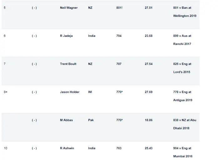 আইসিসি জারি করল টেস্ট বোলারদের র্যাঙ্কিং, টপ ১০ থেকে ছিটকে গেলেন বুমরাহ, এই দুই ভারতীয়র জায়গা 5