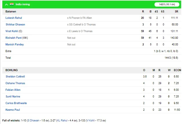 INDvsWI, 3rd T-20: ভারত ওয়েস্টইন্ডিজকে ৭ উইকেটে হারিয়ে ৩-০ জিতল সিরিজ, দেখুন স্কোরবোর্ড 5