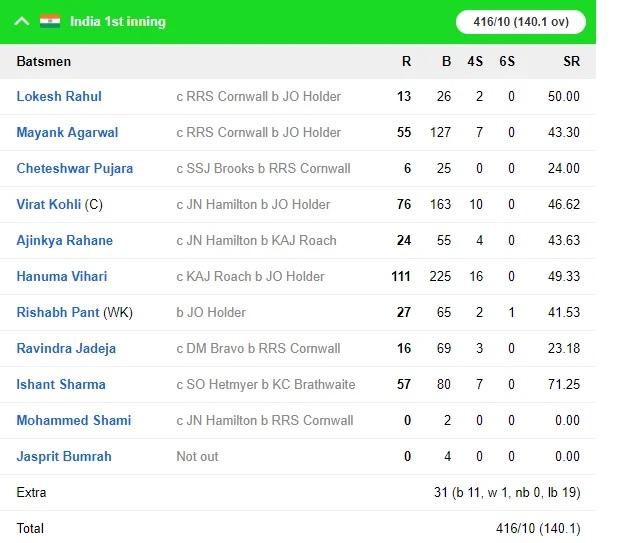 WIvsIND: জয়ের দিকে ভারতীয় দল, ৪৬৮ রানের লক্ষ্যের সামনে ওয়েস্টইন্ডিজের দুই উইকেট পড়ল 5