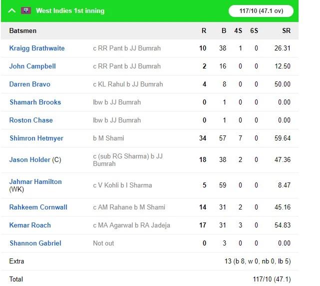 WIvsIND: জয়ের দিকে ভারতীয় দল, ৪৬৮ রানের লক্ষ্যের সামনে ওয়েস্টইন্ডিজের দুই উইকেট পড়ল 7