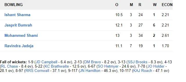 WIvsIND: জয়ের দিকে ভারতীয় দল, ৪৬৮ রানের লক্ষ্যের সামনে ওয়েস্টইন্ডিজের দুই উইকেট পড়ল 8