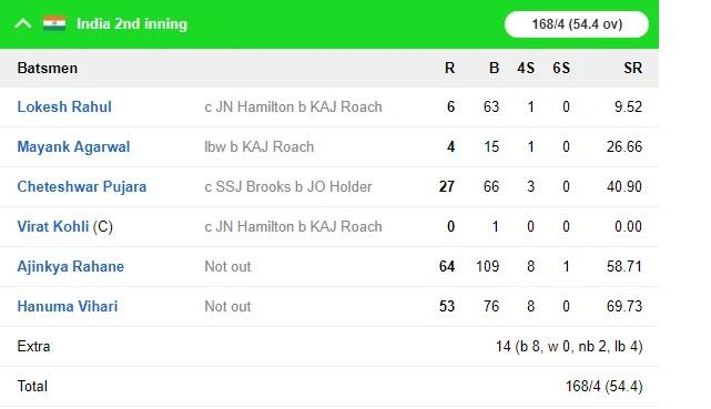 WIvsIND: জয়ের দিকে ভারতীয় দল, ৪৬৮ রানের লক্ষ্যের সামনে ওয়েস্টইন্ডিজের দুই উইকেট পড়ল 9