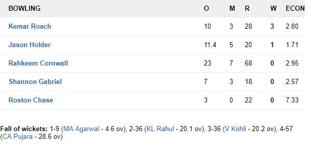 WIvsIND: জয়ের দিকে ভারতীয় দল, ৪৬৮ রানের লক্ষ্যের সামনে ওয়েস্টইন্ডিজের দুই উইকেট পড়ল 10