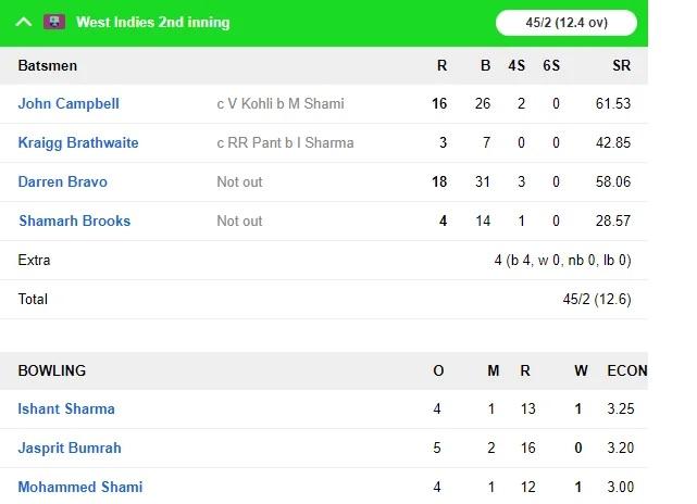 WIvsIND: জয়ের দিকে ভারতীয় দল, ৪৬৮ রানের লক্ষ্যের সামনে ওয়েস্টইন্ডিজের দুই উইকেট পড়ল 11