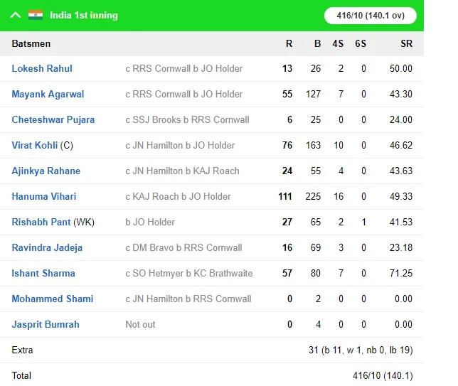 WIvsIND: ভারত ২৫৭ রানে জয়ের সঙ্গে ২-০ জিতল সিরিজ, দেখুন স্কোরকার্ড 5