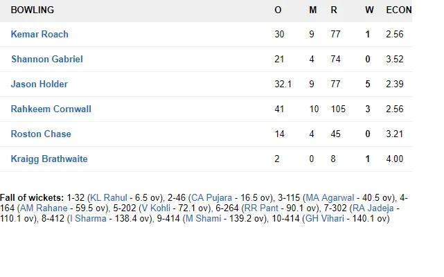 WIvsIND: জয়ের দিকে ভারতীয় দল, ৪৬৮ রানের লক্ষ্যের সামনে ওয়েস্টইন্ডিজের দুই উইকেট পড়ল 6