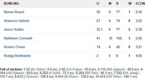 WIvsIND: ভারত ২৫৭ রানে জয়ের সঙ্গে ২-০ জিতল সিরিজ, দেখুন স্কোরকার্ড 6