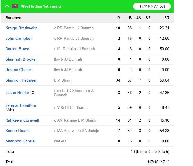 WIvsIND: ভারত ২৫৭ রানে জয়ের সঙ্গে ২-০ জিতল সিরিজ, দেখুন স্কোরকার্ড 7