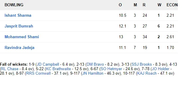 WIvsIND: ভারত ২৫৭ রানে জয়ের সঙ্গে ২-০ জিতল সিরিজ, দেখুন স্কোরকার্ড 8