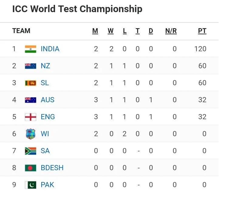 ওয়েস্টইন্ডিজের বিরুদ্ধে সিরিজ জিতে বিশ্ব টেস্ট চ্যাম্পিয়নশিপের র্যাঙ্কিংয়ে এই স্থানে পৌঁছল ভার 4