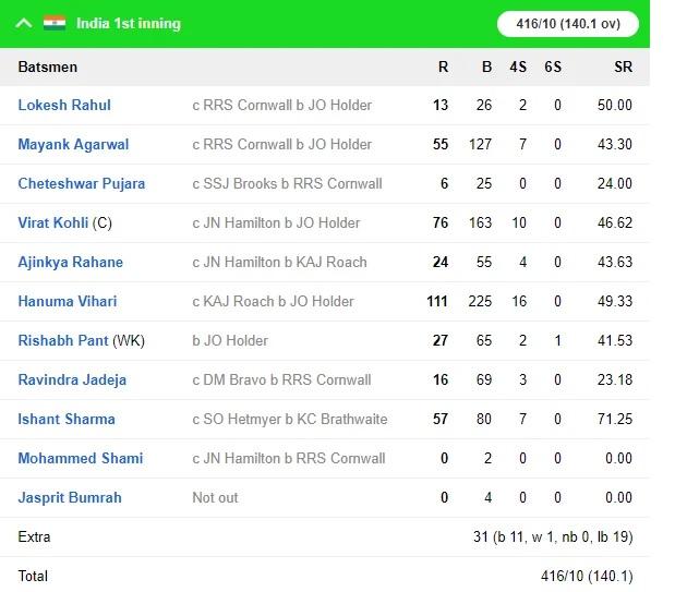 WIvsIND: ভারতের প্রথম ইনিংস ৪১৬ রানে শেষ, হনুমা বিহারীর দুর্দান্ত সেঞ্চুরি 4