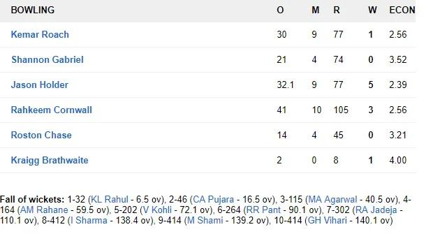 WIvsIND: ভারতের প্রথম ইনিংস ৪১৬ রানে শেষ, হনুমা বিহারীর দুর্দান্ত সেঞ্চুরি 5